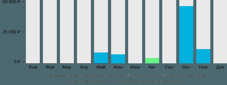 Динамика стоимости авиабилетов из Санкт-Петербурга в Санкт-Петербург по месяцам