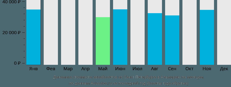 Динамика стоимости авиабилетов из Санкт-Петербурга в Альмерию по месяцам