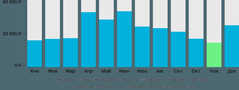 Динамика стоимости авиабилетов из Санкт-Петербурга в Лейпциг по месяцам