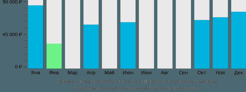 Динамика стоимости авиабилетов из Санкт-Петербурга на Лангкави по месяцам