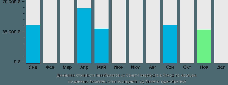 Динамика стоимости авиабилетов из Санкт-Петербурга в Лахор по месяцам