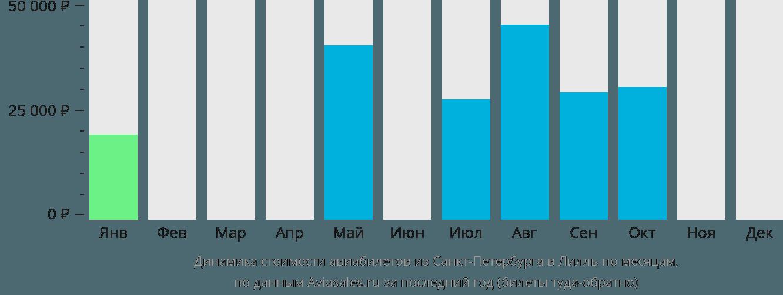Динамика стоимости авиабилетов из Санкт-Петербурга в Лилль по месяцам
