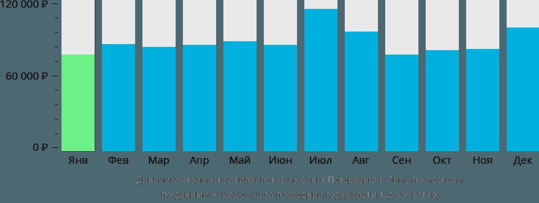 Динамика стоимости авиабилетов из Санкт-Петербурга в Лиму по месяцам