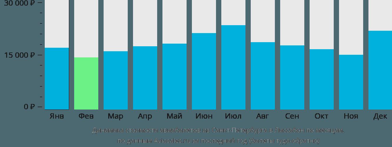 Динамика стоимости авиабилетов из Санкт-Петербурга в Лиссабон по месяцам