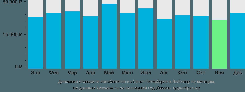 Динамика стоимости авиабилетов из Санкт-Петербурга в Любляну по месяцам