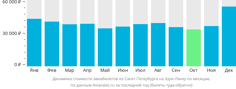 Динамика стоимости авиабилетов из Санкт-Петербурга на Шри-Ланку по месяцам