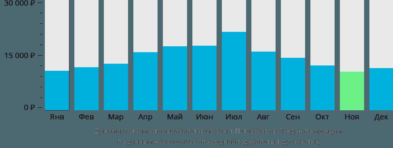 Динамика стоимости авиабилетов из Санкт-Петербурга в Лондон по месяцам