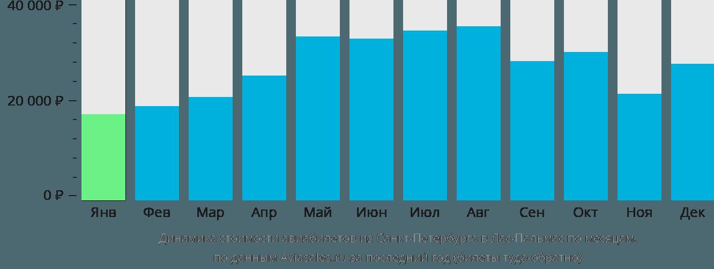 Динамика стоимости авиабилетов из Санкт-Петербурга в Лас-Пальмас по месяцам