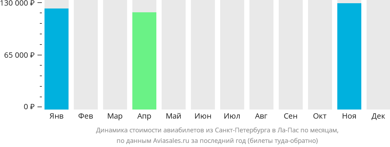Динамика стоимости авиабилетов из Санкт-Петербурга в Ла-Пас по месяцам