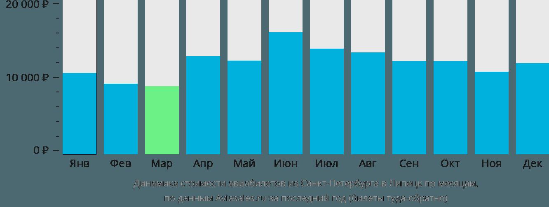 Динамика стоимости авиабилетов из Санкт-Петербурга в Липецк по месяцам