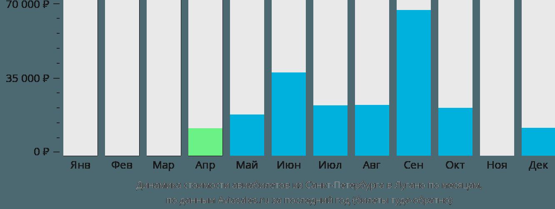 Динамика стоимости авиабилетов из Санкт-Петербурга в Лугано по месяцам