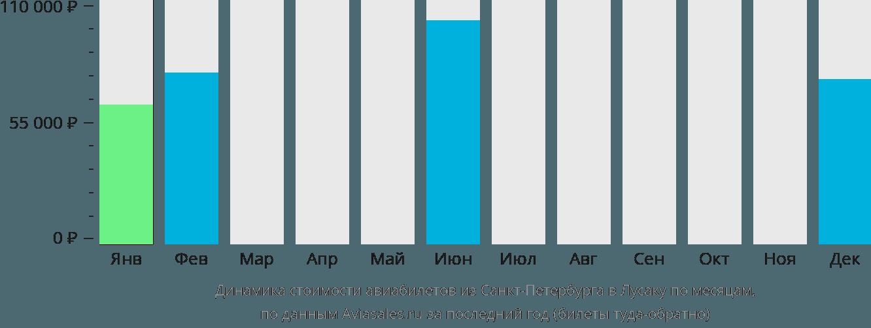 Динамика стоимости авиабилетов из Санкт-Петербурга в Лусаку по месяцам