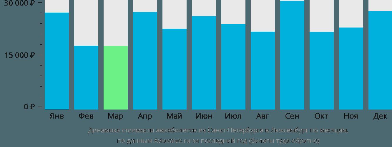 Динамика стоимости авиабилетов из Санкт-Петербурга в Люксембург по месяцам