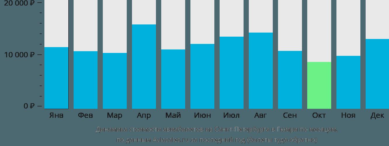 Динамика стоимости авиабилетов из Санкт-Петербурга в Гюмри по месяцам