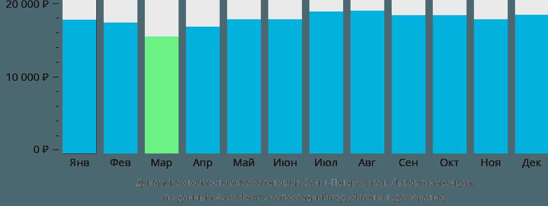 Динамика стоимости авиабилетов из Санкт-Петербурга в Львов по месяцам