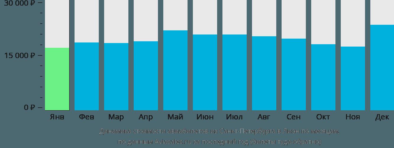 Динамика стоимости авиабилетов из Санкт-Петербурга в Лион по месяцам