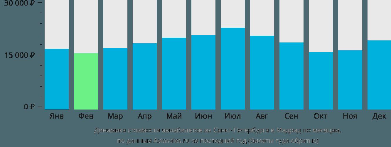 Динамика стоимости авиабилетов из Санкт-Петербурга в Мадрид по месяцам