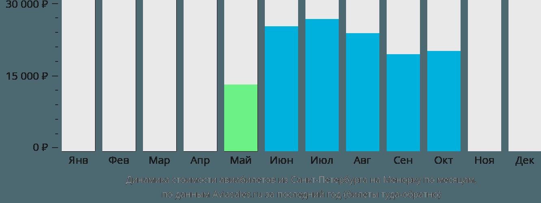 Динамика стоимости авиабилетов из Санкт-Петербурга на Менорку по месяцам