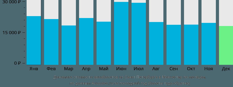 Динамика стоимости авиабилетов из Санкт-Петербурга в Манчестер по месяцам