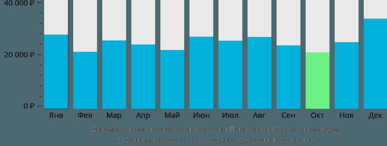 Динамика стоимости авиабилетов из Санкт-Петербурга в Марокко по месяцам
