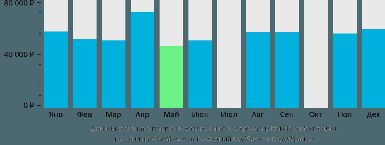 Динамика стоимости авиабилетов из Санкт-Петербурга в Момбасу по месяцам