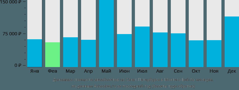Динамика стоимости авиабилетов из Санкт-Петербурга в Монтего-Бей по месяцам