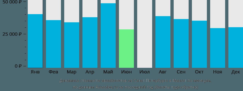 Динамика стоимости авиабилетов из Санкт-Петербурга в Маскат по месяцам
