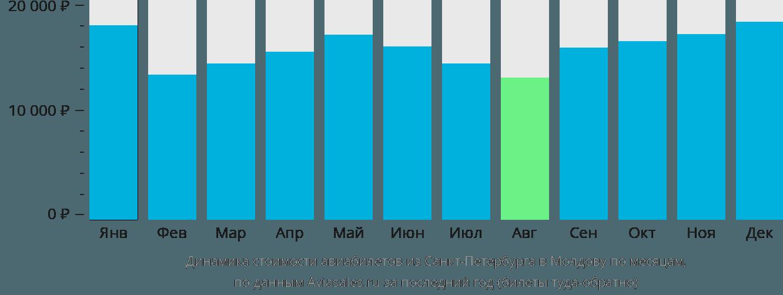 Динамика стоимости авиабилетов из Санкт-Петербурга в Молдову по месяцам
