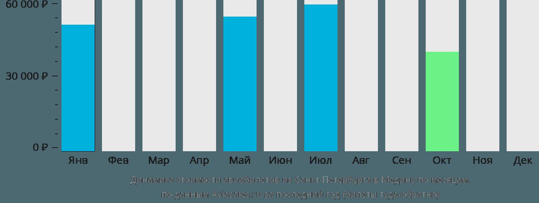 Динамика стоимости авиабилетов из Санкт-Петербурга в Медину по месяцам