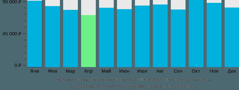 Динамика стоимости авиабилетов из Санкт-Петербурга в Мельбурн по месяцам