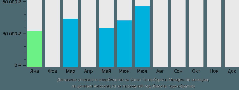 Динамика стоимости авиабилетов из Санкт-Петербурга в Мемфис по месяцам