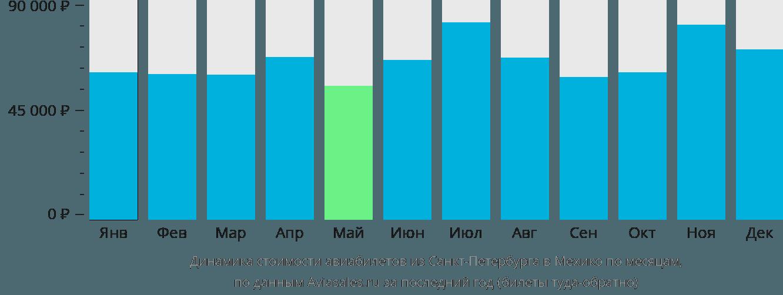 Динамика стоимости авиабилетов из Санкт-Петербурга в Мехико-Сити по месяцам
