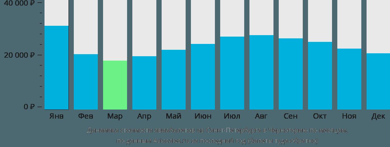 Динамика стоимости авиабилетов из Санкт-Петербурга в Черногорию по месяцам