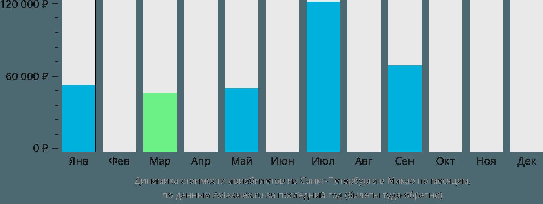 Динамика стоимости авиабилетов из Санкт-Петербурга в Макао по месяцам
