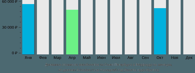 Динамика стоимости авиабилетов из Санкт-Петербурга в Медфорда по месяцам