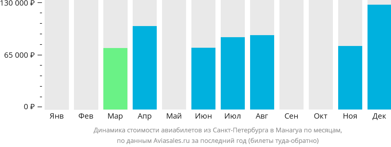 Динамика стоимости авиабилетов из Санкт-Петербурга в Манагуа по месяцам