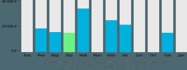 Динамика стоимости авиабилетов из Санкт-Петербурга в Мариехамн по месяцам