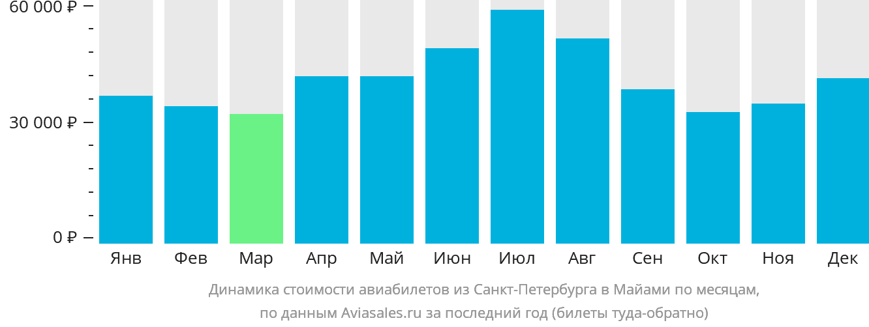Динамика стоимости авиабилетов из Санкт-Петербурга в Майами по месяцам