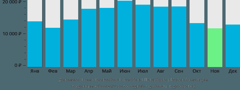 Динамика стоимости авиабилетов из Санкт-Петербурга в Милан по месяцам