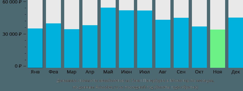 Динамика стоимости авиабилетов из Санкт-Петербурга в Монастир по месяцам