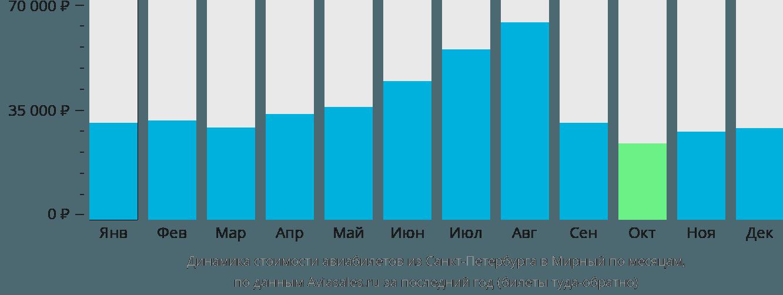 Динамика стоимости авиабилетов из Санкт-Петербурга в Мирный по месяцам