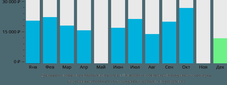 Динамика стоимости авиабилетов из Санкт-Петербурга в Северную Македонию по месяцам