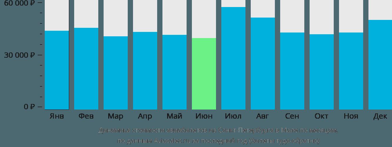 Динамика стоимости авиабилетов из Санкт-Петербурга в Мале по месяцам