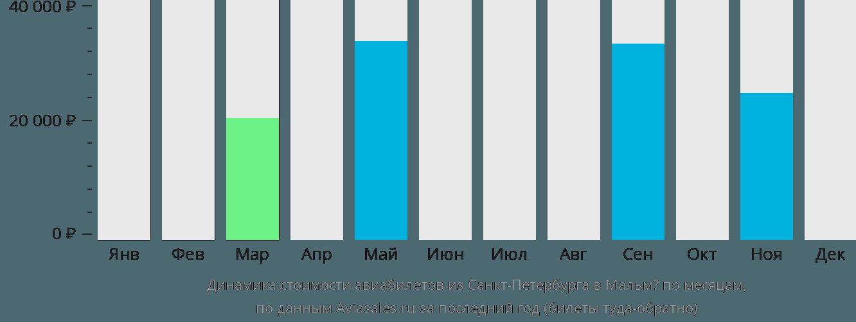 Динамика стоимости авиабилетов из Санкт-Петербурга в Мальмё по месяцам