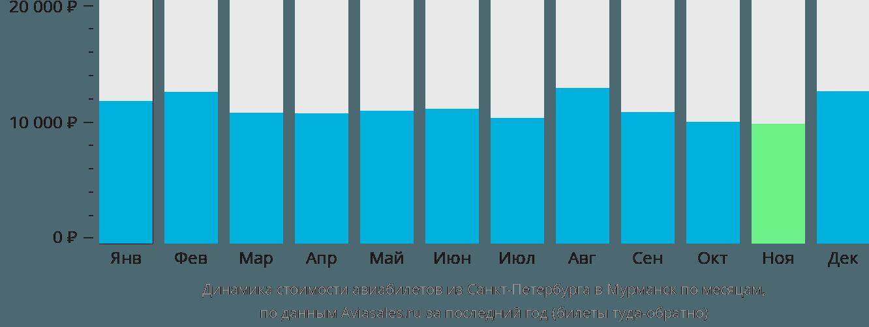 Динамика стоимости авиабилетов из Санкт-Петербурга в Мурманск по месяцам