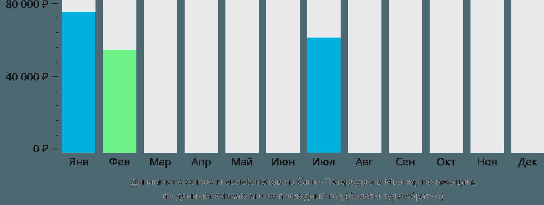 Динамика стоимости авиабилетов из Санкт-Петербурга в Мьянму по месяцам