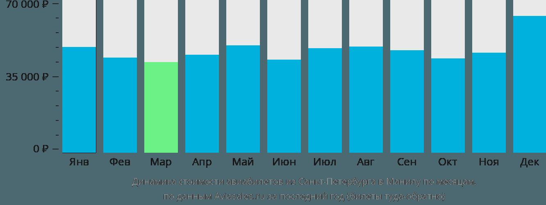 Динамика стоимости авиабилетов из Санкт-Петербурга в Манилу по месяцам