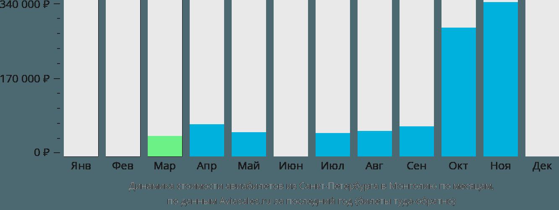 Динамика стоимости авиабилетов из Санкт-Петербурга в Монголию по месяцам