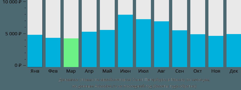 Динамика стоимости авиабилетов из Санкт-Петербурга в Москву по месяцам