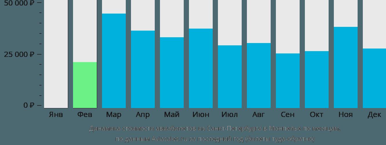 Динамика стоимости авиабилетов из Санкт-Петербурга в Монпелье по месяцам